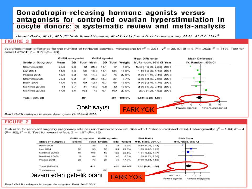 Optimum GnRH Antagonist Protokolü Siklus programlama (OCP kullanımı) FSH başlangıç dozu Basal hormonal değerlendirme Antagonist başlama zamanı Antagonist başlangıcında FSH dozunu arttırma veya LH eklemek Hcg uygulama kriterlerinin net olması Son oosit matürasyonu için hcg vs GnRHa Luteal support estradiol