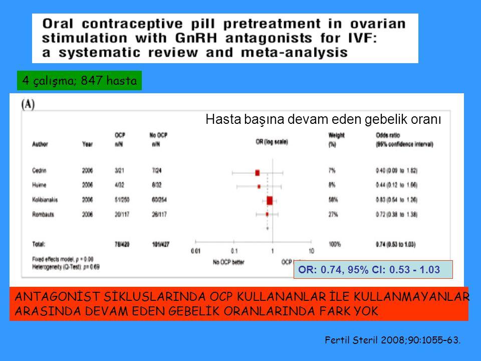 Hasta başına devam eden gebelik oranı OR: 0.74, 95% CI: 0.53 - 1.03 Fertil Steril 2008;90:1055–63. ANTAGONİST SİKLUSLARINDA OCP KULLANANLAR İLE KULLAN