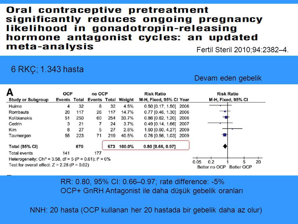 6 RKÇ; 1.343 hasta RR: 0.80, 95% CI: 0.66–0.97; rate difference: -5% OCP+ GnRH Antagonist ile daha düşük gebelik oranları Devam eden gebelik NNH: 20 h