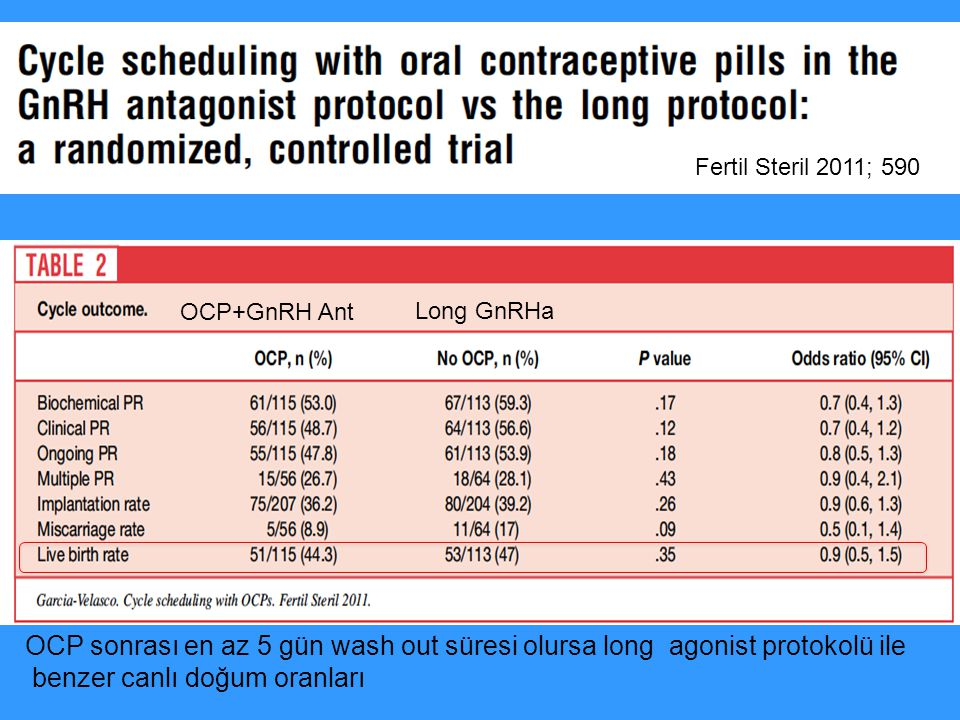 Cetrorelix with Pretreated OC vs.GnRH Agonist Huirne J.A.