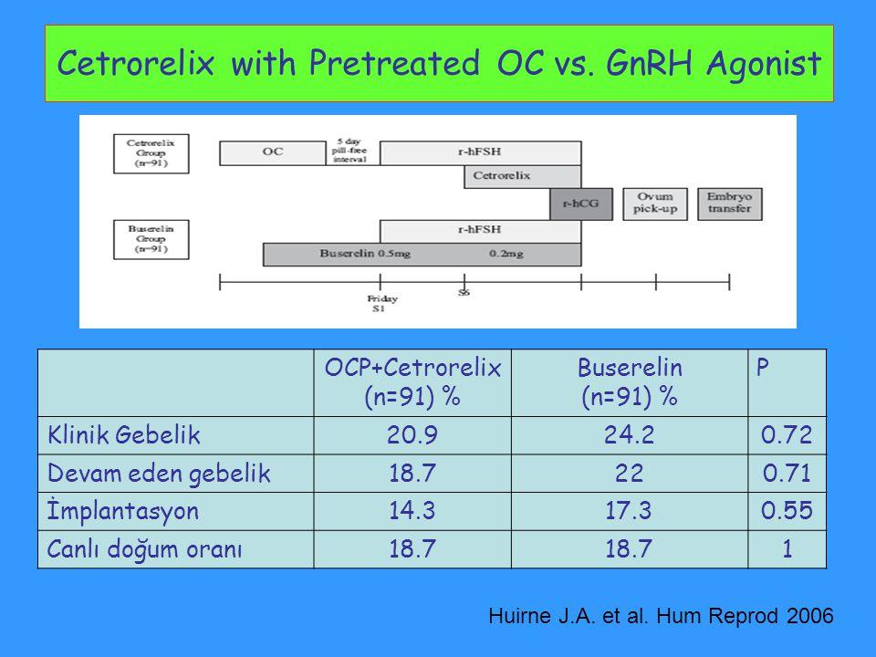 Cetrorelix with Pretreated OC vs. GnRH Agonist Huirne J.A. et al. Hum Reprod 2006 OCP+Cetrorelix (n=91) % Buserelin (n=91) % P Klinik Gebelik20.924.20