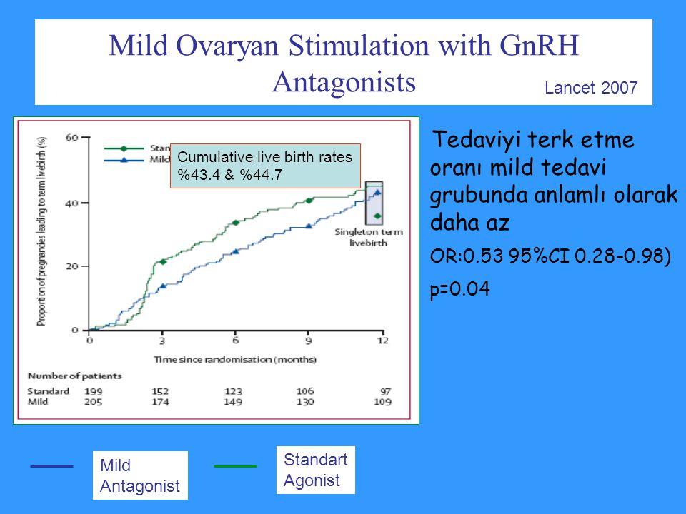Standart Agonist Mild Antagonist Mild Ovaryan Stimulation with GnRH Antagonists Tedaviyi terk etme oranı mild tedavi grubunda anlamlı olarak daha az O