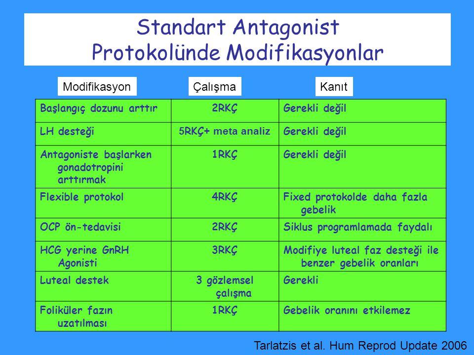 Başlangıç dozunu arttır2RKÇGerekli değil LH desteği 5 RKÇ + meta analiz Gerekli değil Antagoniste başlarken gonadotropini arttırmak 1RKÇGerekli değil