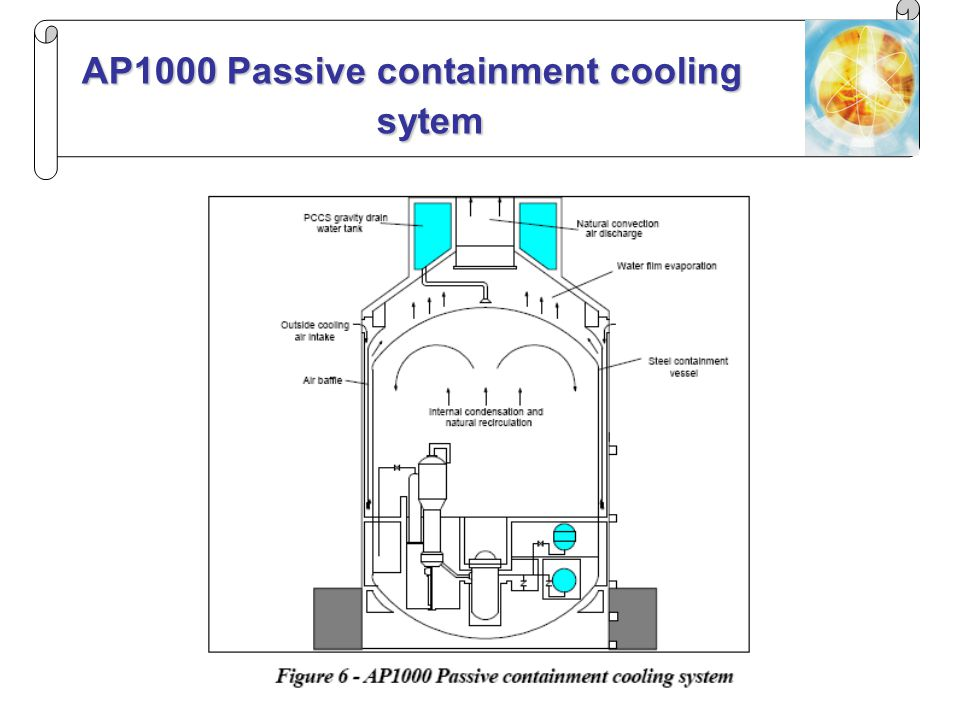 AP1000 Passive containment cooling sytem