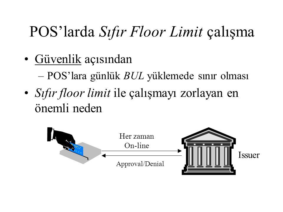 POS'larda Sıfır Floor Limit çalışma Güvenlik açısından –POS'lara günlük BUL yüklemede sınır olması Sıfır floor limit ile çalışmayı zorlayan en önemli neden Her zaman On-line Issuer Approval/Denial