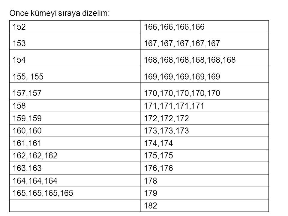 Önce kümeyi sıraya dizelim: 152166,166,166,166 153167,167,167,167,167 154168,168,168,168,168,168 155, 155169,169,169,169,169 157,157170,170,170,170,17
