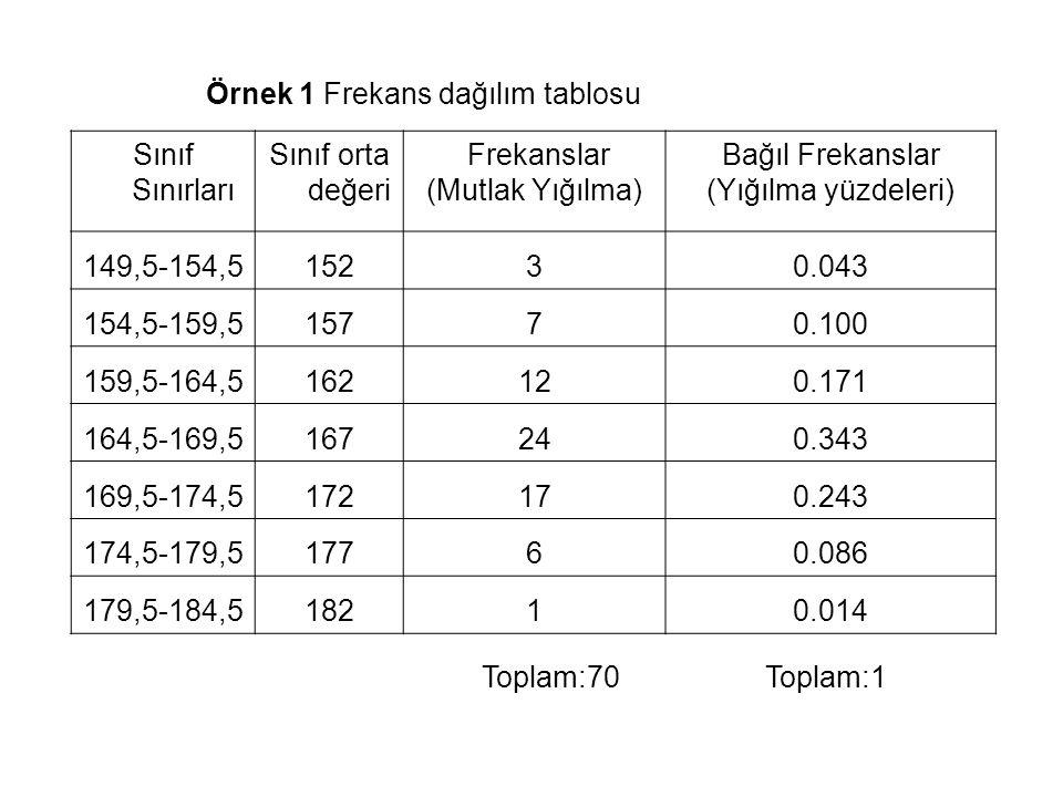 Örnek 1 Frekans dağılım tablosu Toplam:70 Toplam:1 Sınıf Sınırları Sınıf orta değeri Frekanslar (Mutlak Yığılma) Bağıl Frekanslar (Yığılma yüzdeleri)