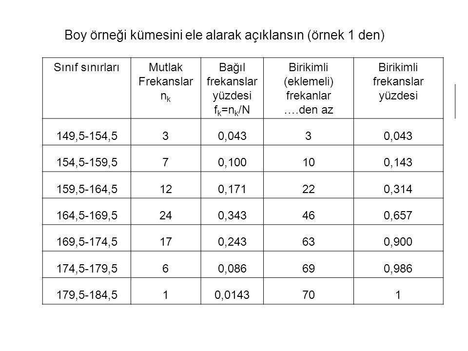 Boy örneği kümesini ele alarak açıklansın (örnek 1 den) Sınıf sınırlarıMutlak Frekanslar n k Bağıl frekanslar yüzdesi f k =n k /N Birikimli (eklemeli)