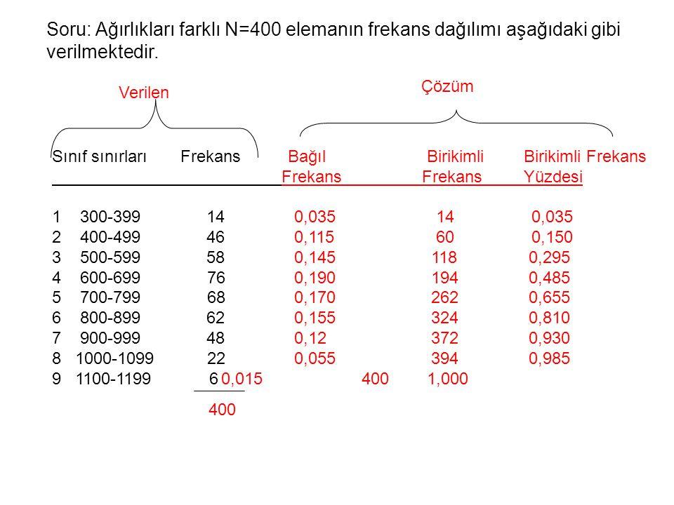 Çözüm Verilen Soru: Ağırlıkları farklı N=400 elemanın frekans dağılımı aşağıdaki gibi verilmektedir. Sınıf sınırları Frekans Bağıl BirikimliBirikimli