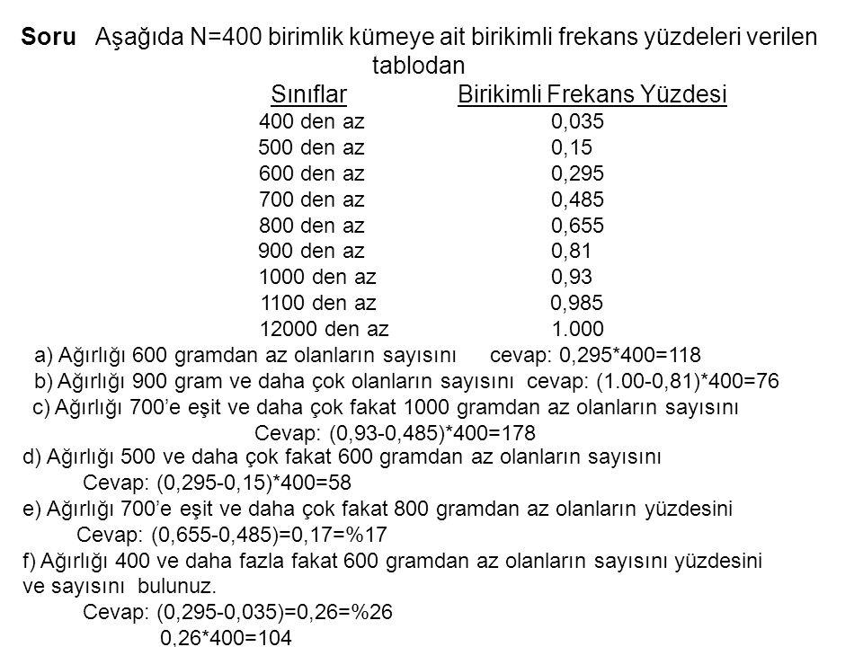 Soru Aşağıda N=400 birimlik kümeye ait birikimli frekans yüzdeleri verilen tablodan Sınıflar Birikimli Frekans Yüzdesi 400 den az 0,035 500 den az 0,1