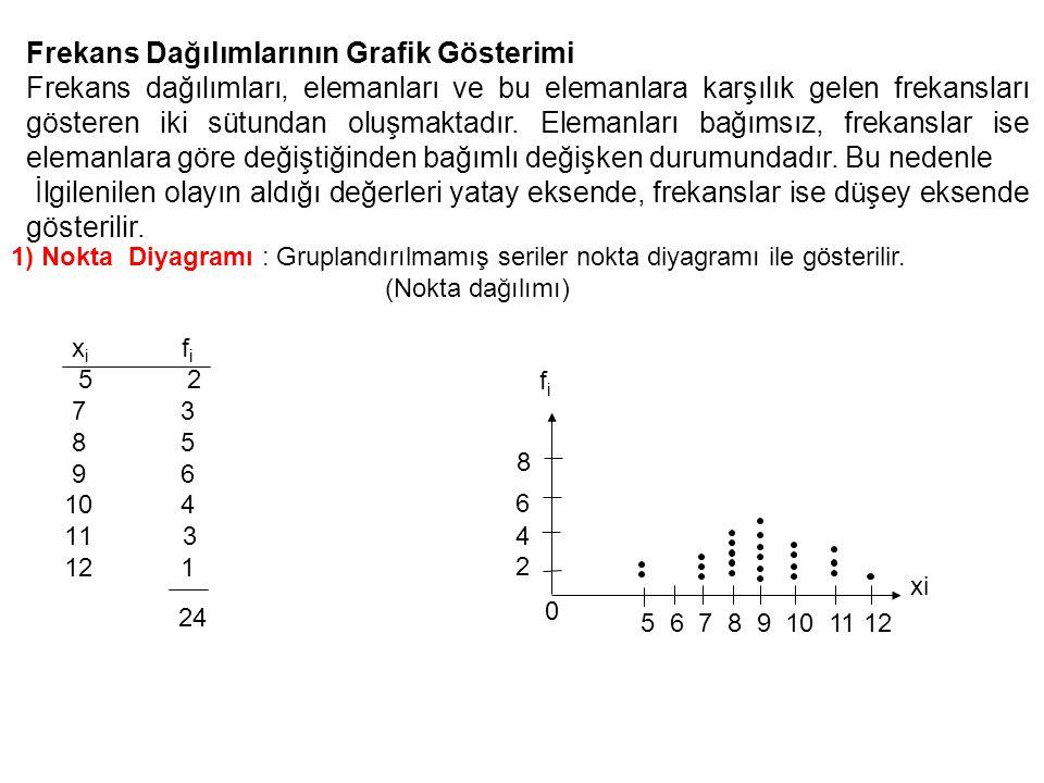 Frekans Dağılımlarının Grafik Gösterimi Frekans dağılımları, elemanları ve bu elemanlara karşılık gelen frekansları gösteren iki sütundan oluşmaktadır