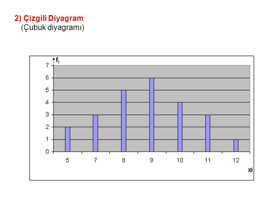 2) Çizgili Diyagram (Çubuk diyagramı) fifi