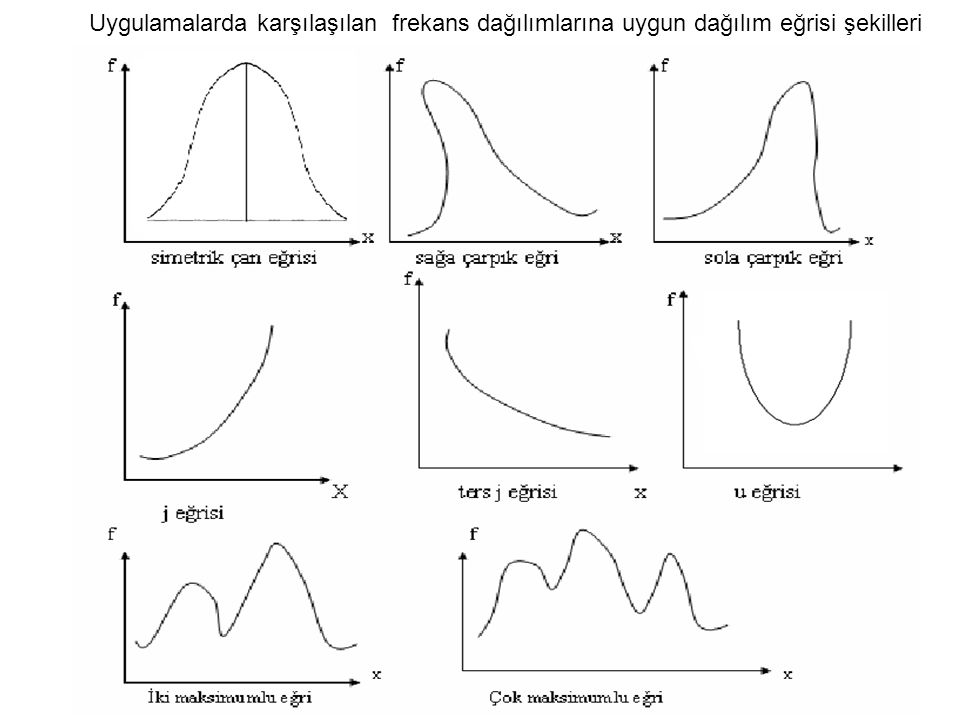 Uygulamalarda karşılaşılan frekans dağılımlarına uygun dağılım eğrisi şekilleri