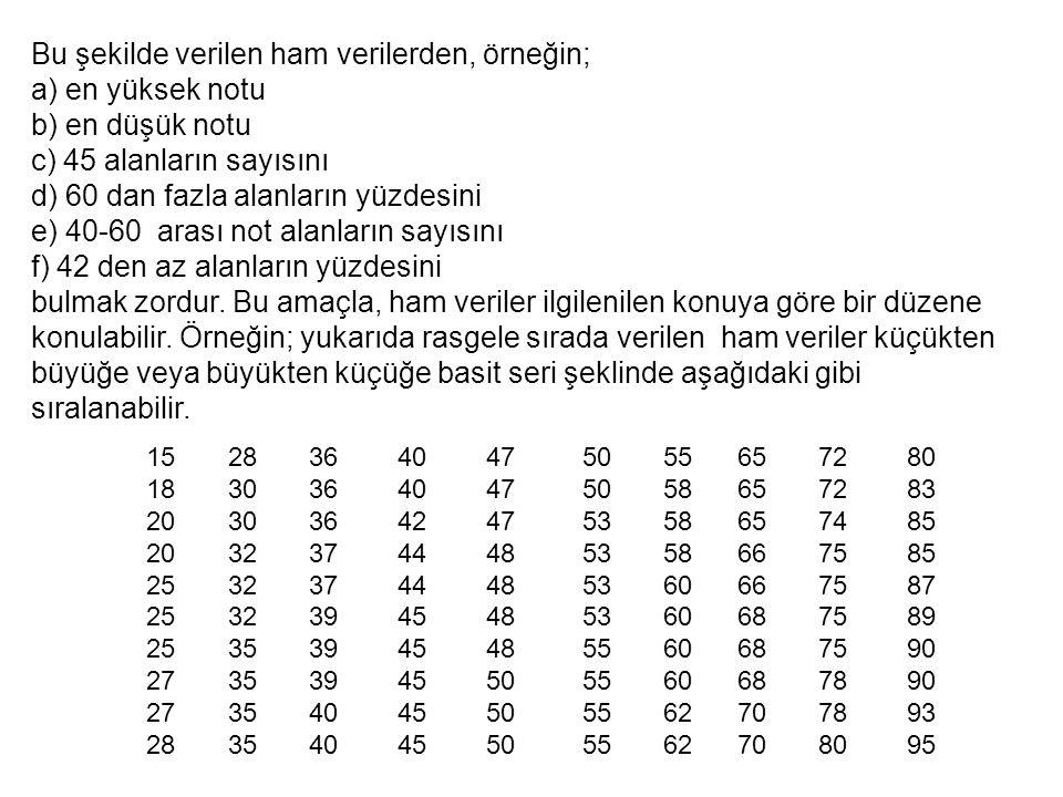 Bu şekilde verilen ham verilerden, örneğin; a) en yüksek notu b) en düşük notu c) 45 alanların sayısını d) 60 dan fazla alanların yüzdesini e) 40-60 a