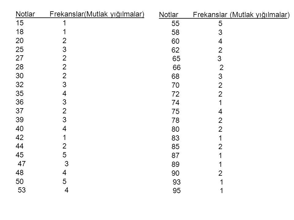 Boy örneği kümesini ele alarak açıklansın (örnek 1 den) Sınıf sınırlarıMutlak Frekanslar n k Bağıl frekanslar yüzdesi f k =n k /N Birikimli (eklemeli) frekanlar ….den az Birikimli frekanslar yüzdesi 149,5-154,530,0433 154,5-159,570,100100,143 159,5-164,5120,171220,314 164,5-169,5240,343460,657 169,5-174,5170,243630,900 174,5-179,560,086690,986 179,5-184,510,0143701
