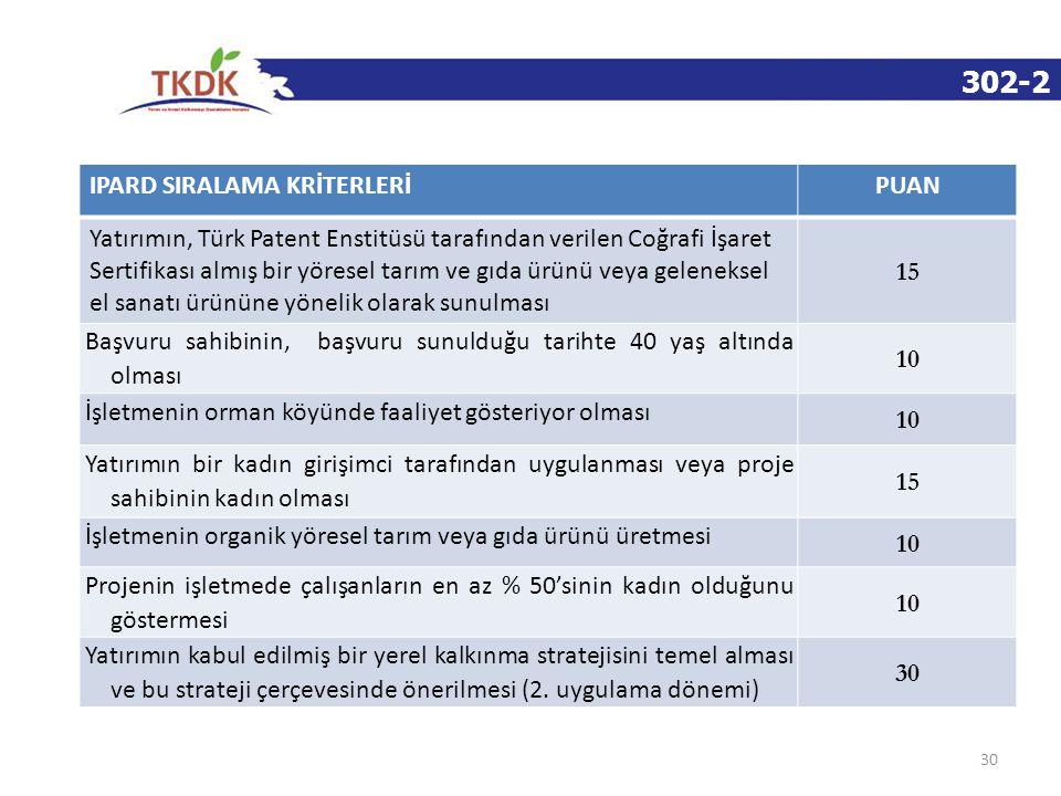 302-2 30 IPARD SIRALAMA KRİTERLERİPUAN Yatırımın, Türk Patent Enstitüsü tarafından verilen Coğrafi İşaret Sertifikası almış bir yöresel tarım ve gıda