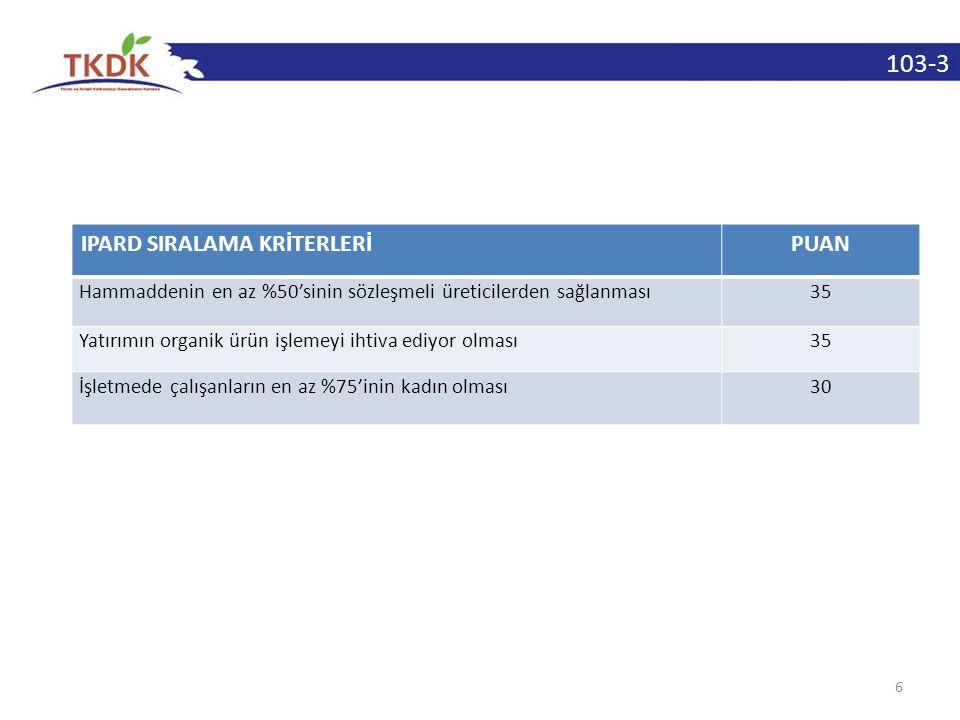 103-3 6 IPARD SIRALAMA KRİTERLERİPUAN Hammaddenin en az %50'sinin sözleşmeli üreticilerden sağlanması35 Yatırımın organik ürün işlemeyi ihtiva ediyor
