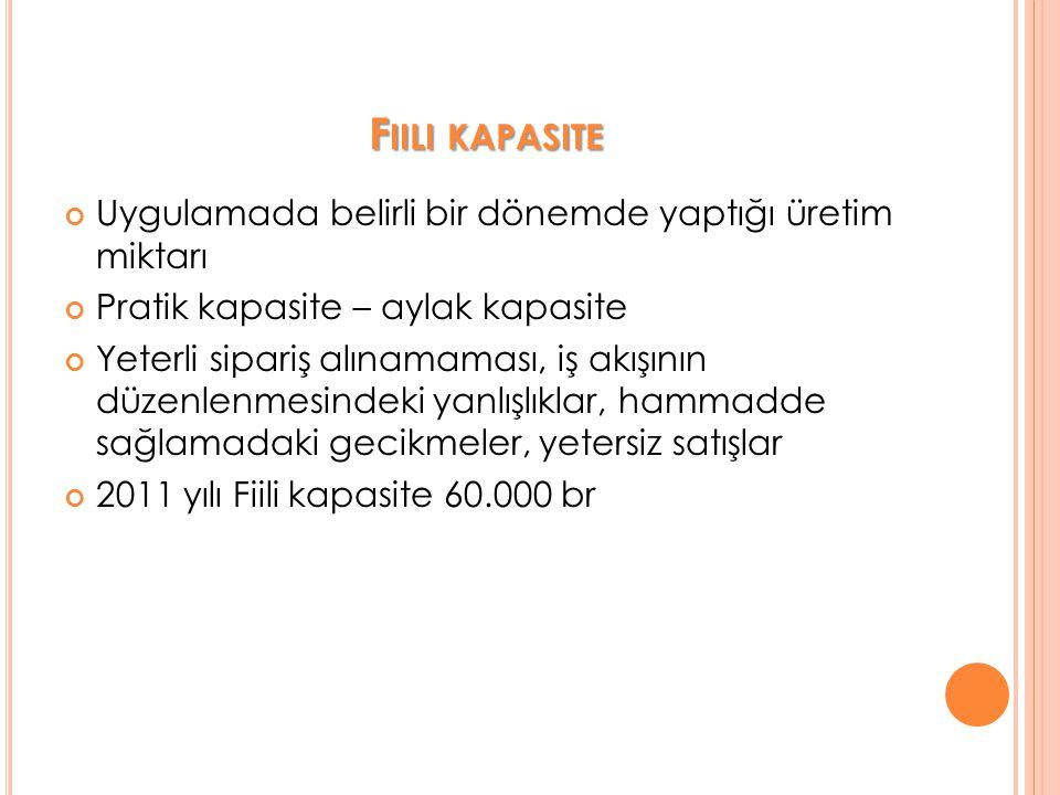F IILI KAPASITE Uygulamada belirli bir dönemde yaptığı üretim miktarı Pratik kapasite – aylak kapasite Yeterli sipariş alınamaması, iş akışının düzenlenmesindeki yanlışlıklar, hammadde sağlamadaki gecikmeler, yetersiz satışlar 2011 yılı Fiili kapasite 60.000 br