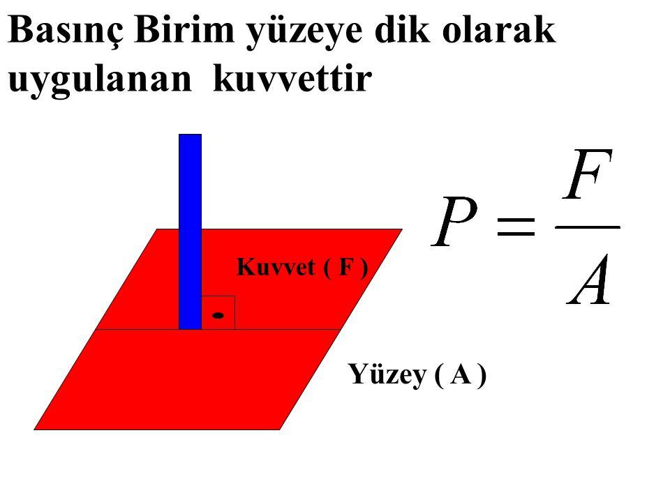 Basınç Birim yüzeye dik olarak uygulanan kuvvettir Yüzey ( A ) Kuvvet ( F )