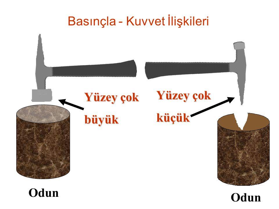 Yüzey çok küçük büyük Odun Basınçla - Kuvvet İlişkileri