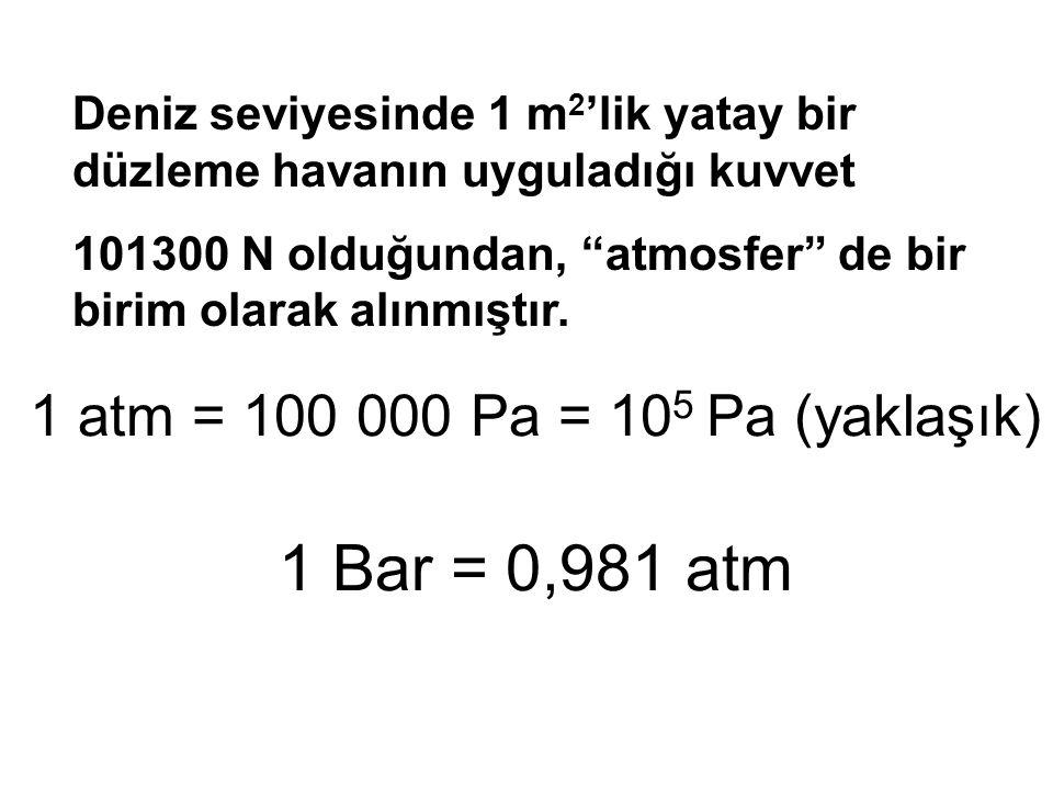 1 atm = 100 000 Pa = 10 5 Pa (yaklaşık) 1 Bar = 0,981 atm Deniz seviyesinde 1 m 2 'lik yatay bir düzleme havanın uyguladığı kuvvet 101300 N olduğundan