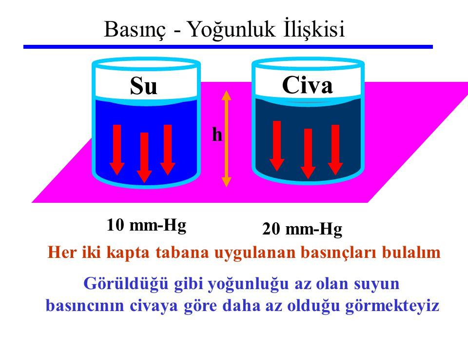 Basınç - Yoğunluk İlişkisi h Su Civa Her iki kapta tabana uygulanan basınçları bulalım 10 mm-Hg 20 mm-Hg Görüldüğü gibi yoğunluğu az olan suyun basınc