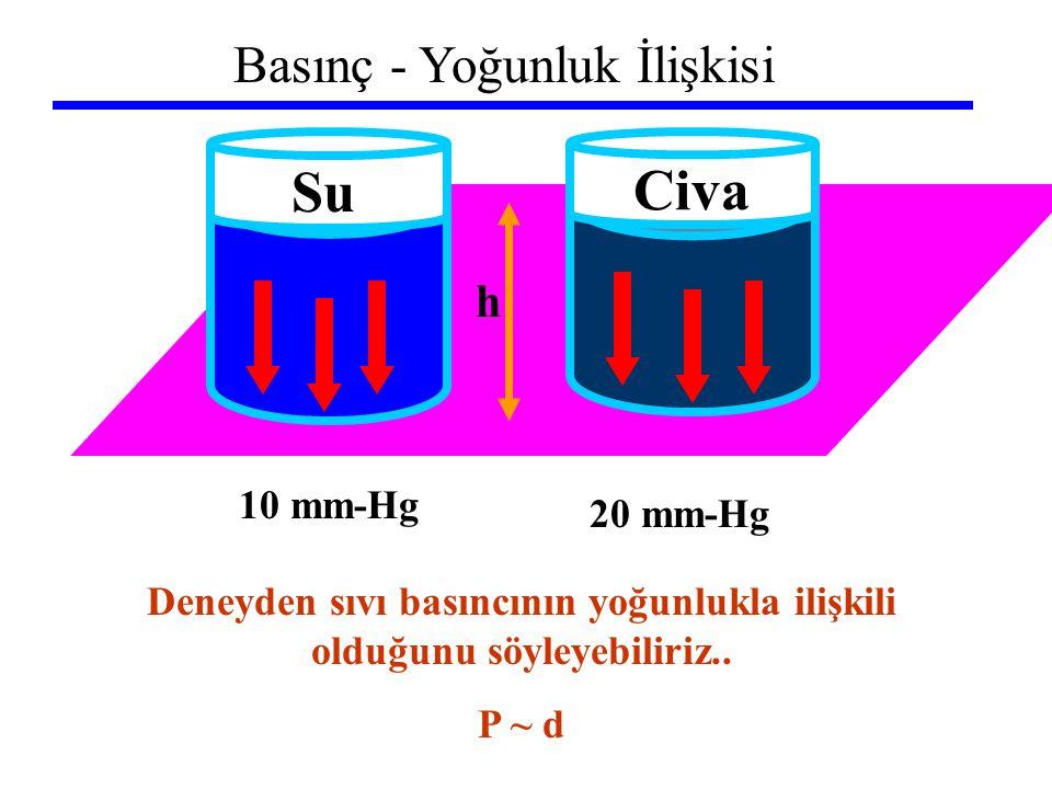 Basınç - Yoğunluk İlişkisi h Su Civa Deneyden sıvı basıncının yoğunlukla ilişkili olduğunu söyleyebiliriz.. P ~ d 10 mm-Hg 20 mm-Hg