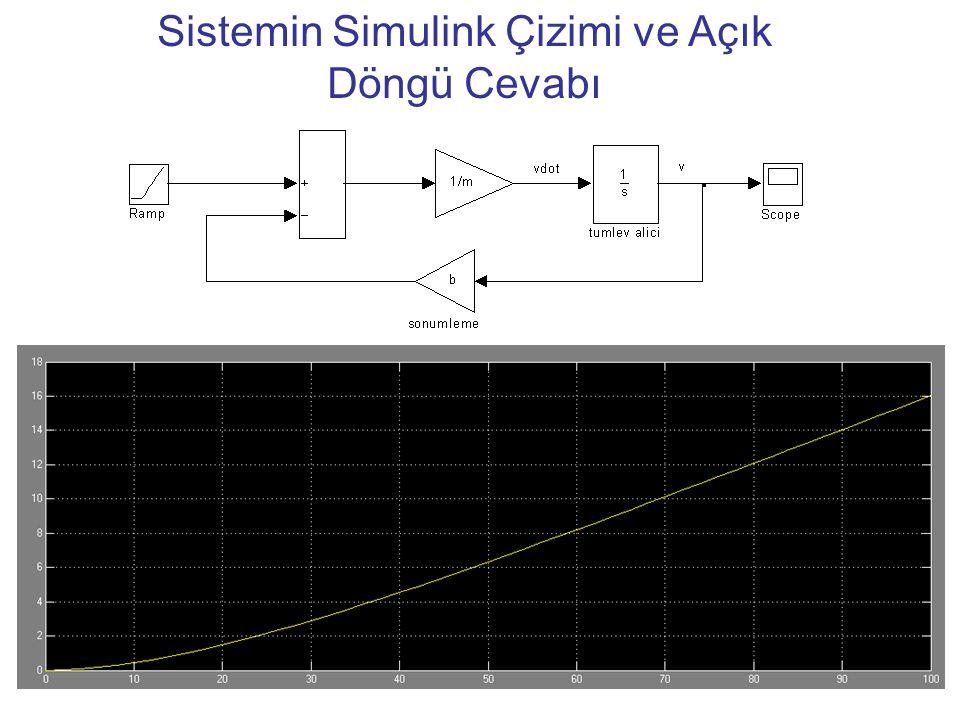 20 Sistemin Simulink Çizimi ve Açık Döngü Cevabı