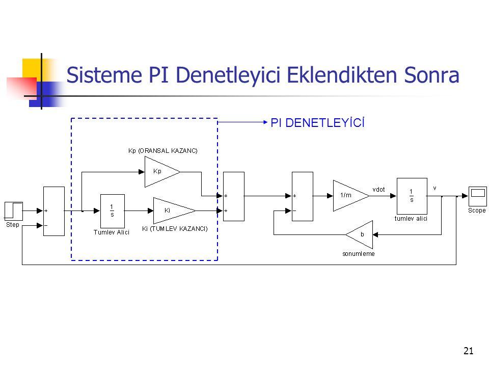 21 Sisteme PI Denetleyici Eklendikten Sonra PI DENETLEYİCİ