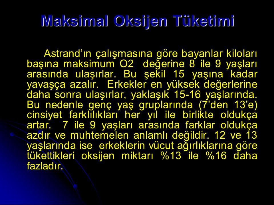 Maksimal Oksijen Tüketimi Astrand'ın çalışmasına göre bayanlar kiloları başına maksimum O2 değerine 8 ile 9 yaşları arasında ulaşırlar. Bu şekil 15 ya