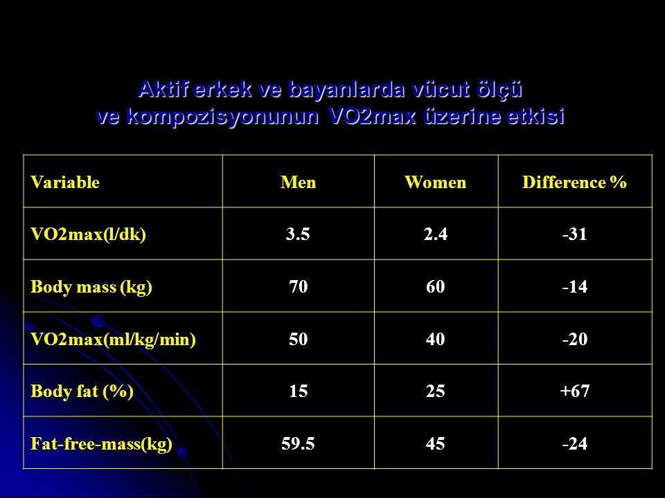 Dolaşım Sistemi Kadınlardaki kas kitlesi erkeklere göre daha az olduğu için kalbin büyüklüğü, kan miktarı ve kanın hacmini belirleyen eritrositer parametrelerin yoğunluğu da azdır.