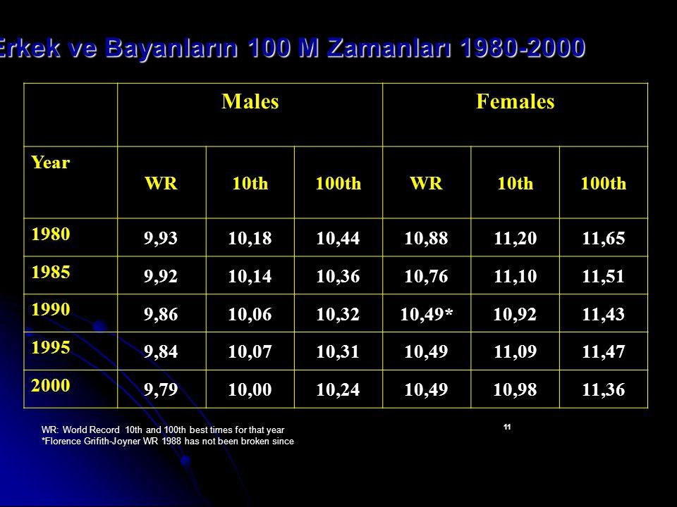 Aerobik Enerji Maksimal aerobik güç (max VO2) de bayanlarda erkeklere oranla daha düşüktür (% 25-15 arasında).