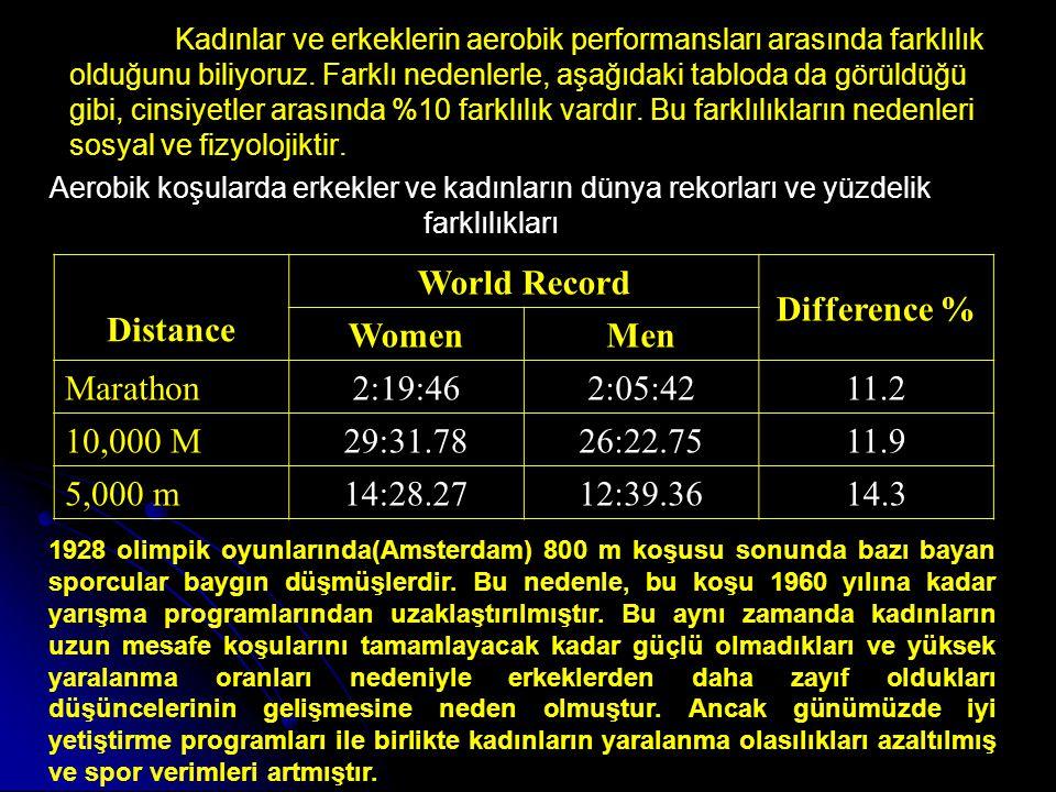 Yüzme branşında, koşu ve atlamalara oranla bayanların performansları erkeklere daha yakındır.