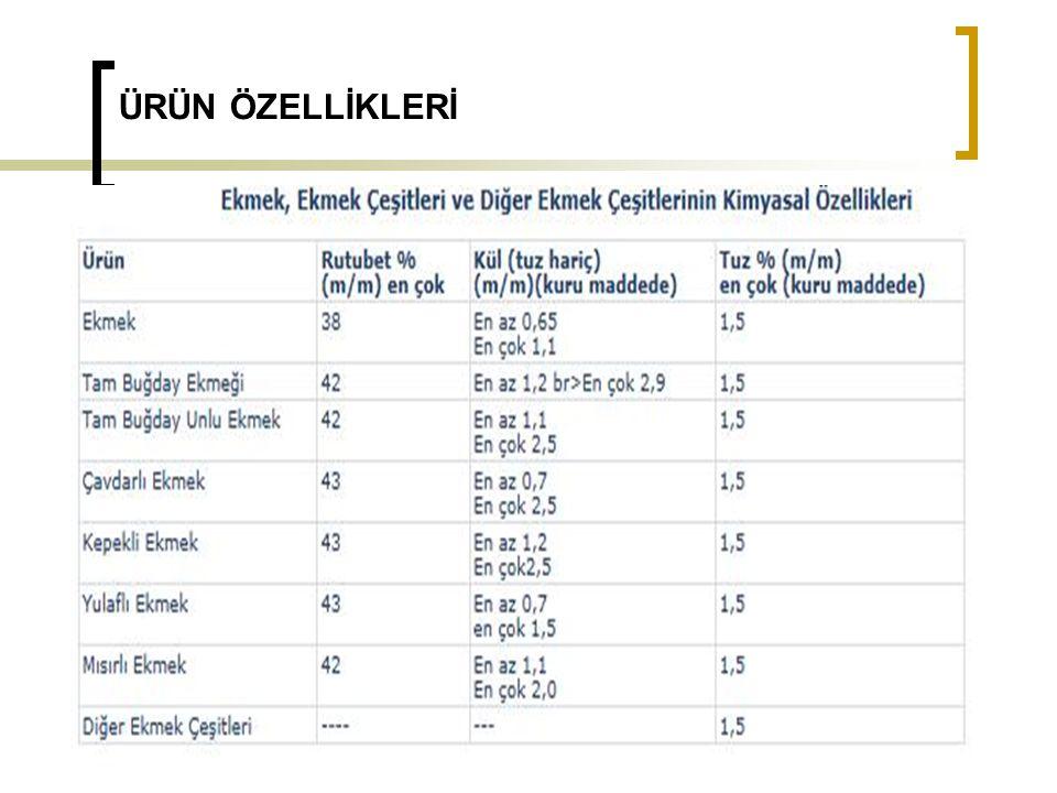 Bulaşanlar MADDE 8 – (1) Bu Tebliğ kapsamında yer alan ürünlerdeki bulaşanların miktarları, 29/12/2011 tarihli ve 28157 3 üncü mükerrer sayılı Resmî Gazete'de yayımlanan Türk Gıda Kodeksi Bulaşanlar Yönetmeliğinde yer alan hükümlere uygun olur