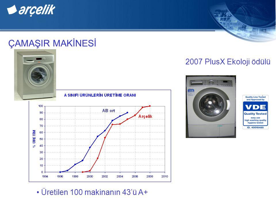 ÇAMAŞIR MAKİNESİ Üretilen 100 makinanın 43'ü A+ 2007 PlusX Ekoloji ödülü