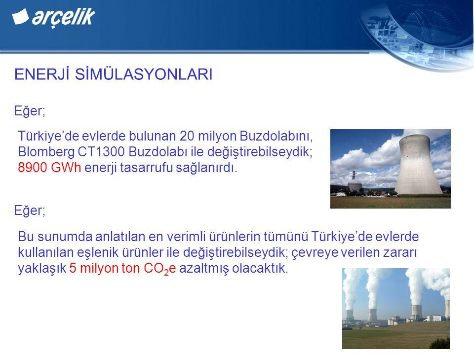ENERJİ SİMÜLASYONLARI Eğer; Türkiye'de evlerde bulunan 20 milyon Buzdolabını, Blomberg CT1300 Buzdolabı ile değiştirebilseydik; 8900 GWh enerji tasarrufu sağlanırdı.
