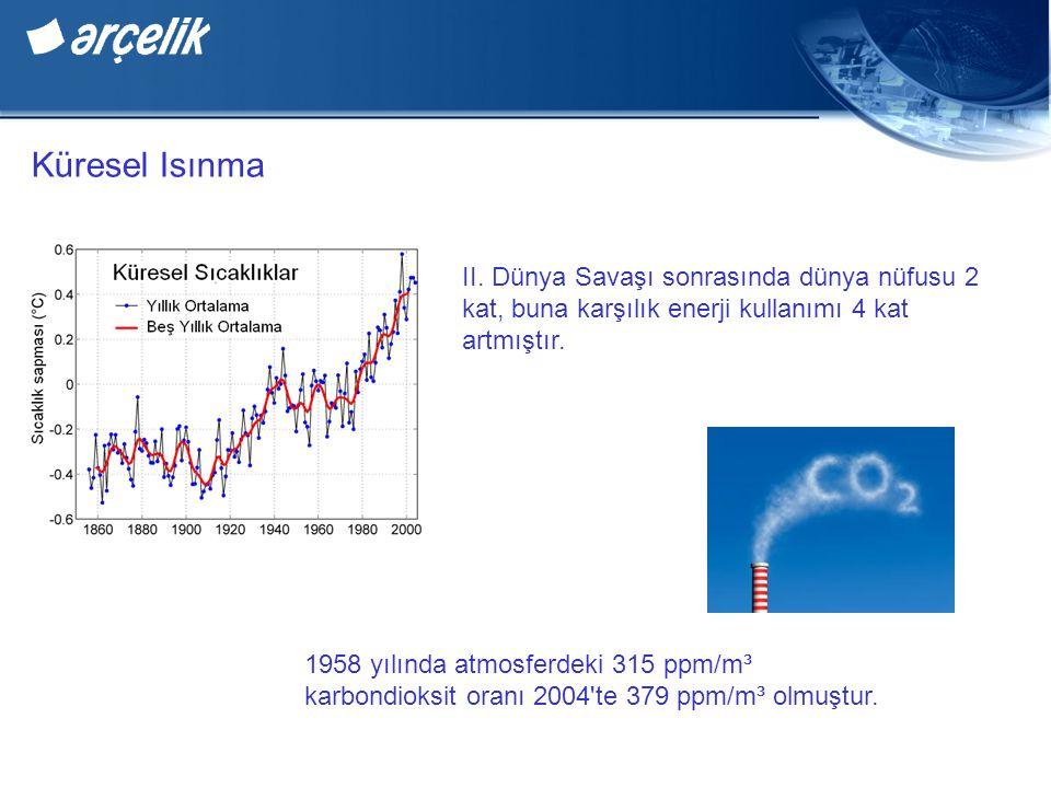 Küresel Isınma II. Dünya Savaşı sonrasında dünya nüfusu 2 kat, buna karşılık enerji kullanımı 4 kat artmıştır. 1958 yılında atmosferdeki 315 ppm/m³ ka