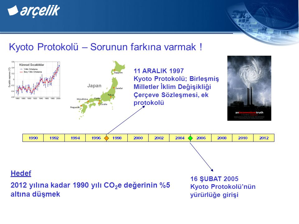 Kyoto Protokolü – Sorunun farkına varmak ! 11 ARALIK 1997 Kyoto Protokolü; Birleşmiş Milletler İklim Değişikliği Çerçeve Sözleşmesi, ek protokolü 16 Ş