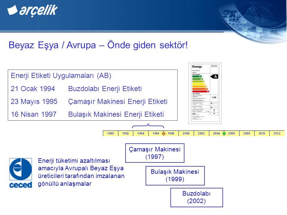 Beyaz Eşya / Avrupa – Önde giden sektör! Enerji Etiketi Uygulamaları (AB) 21 Ocak 1994Buzdolabı Enerji Etiketi 23 Mayıs 1995Çamaşır Makinesi Enerji Et