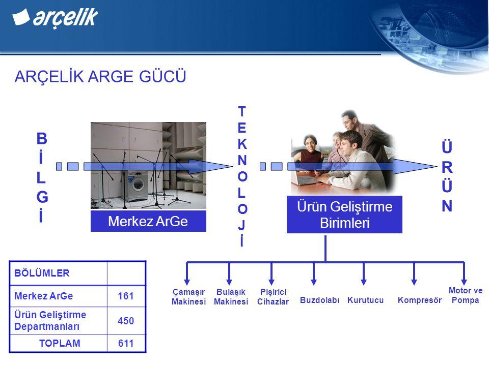 Merkez ArGe Ürün Geliştirme Birimleri Çamaşır Makinesi Bulaşık Makinesi Pişirici Cihazlar BuzdolabıKurutucuKompresör Motor ve Pompa TEKNOLOJİTEKNOLOJİ BİLGİBİLGİ ÜRÜNÜRÜN BÖLÜMLER Merkez ArGe161 Ürün Geliştirme Departmanları 450 TOPLAM611 ARÇELİK ARGE GÜCÜ