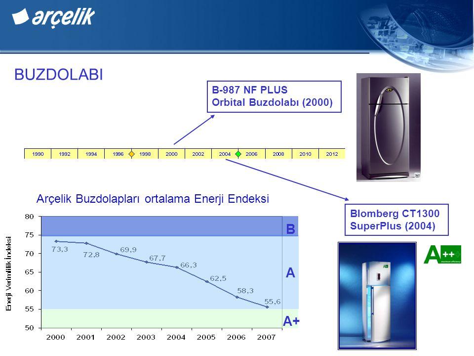 BUZDOLABI B A A+ Arçelik Buzdolapları ortalama Enerji Endeksi B-987 NF PLUS Orbital Buzdolabı (2000) Blomberg CT1300 SuperPlus (2004)