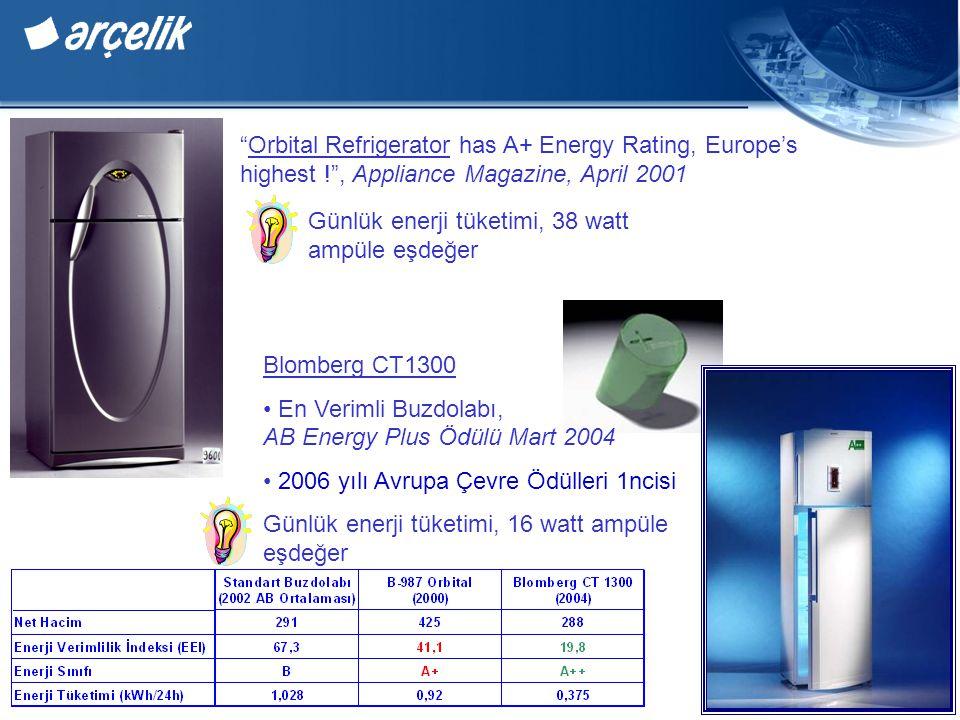 Orbital Refrigerator has A+ Energy Rating, Europe's highest ! , Appliance Magazine, April 2001 Günlük enerji tüketimi, 38 watt ampüle eşdeğer Blomberg CT1300 En Verimli Buzdolabı, AB Energy Plus Ödülü Mart 2004 2006 yılı Avrupa Çevre Ödülleri 1ncisi Günlük enerji tüketimi, 16 watt ampüle eşdeğer