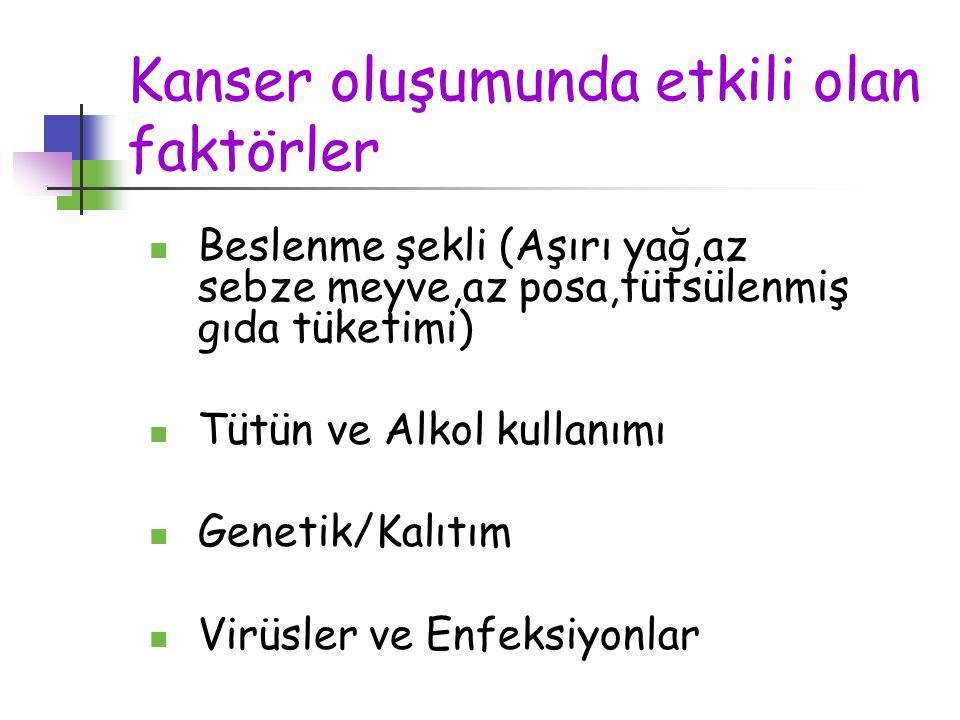 Kanser oluşumunda etkili olan faktörler Beslenme şekli (Aşırı yağ,az sebze meyve,az posa,tütsülenmiş gıda tüketimi) Tütün ve Alkol kullanımı Genetik/K