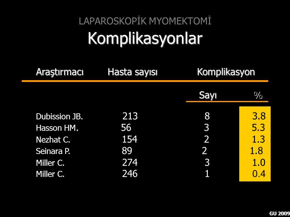 GU 2009 Araştırmacı Hasta sayısı Komplikasyon Sayı % Sayı % Dubission JB. 213 8 3.8 Hasson HM. 56 3 5.3 Nezhat C. 154 2 1.3 Seinara P. 89 2 1.8 Miller