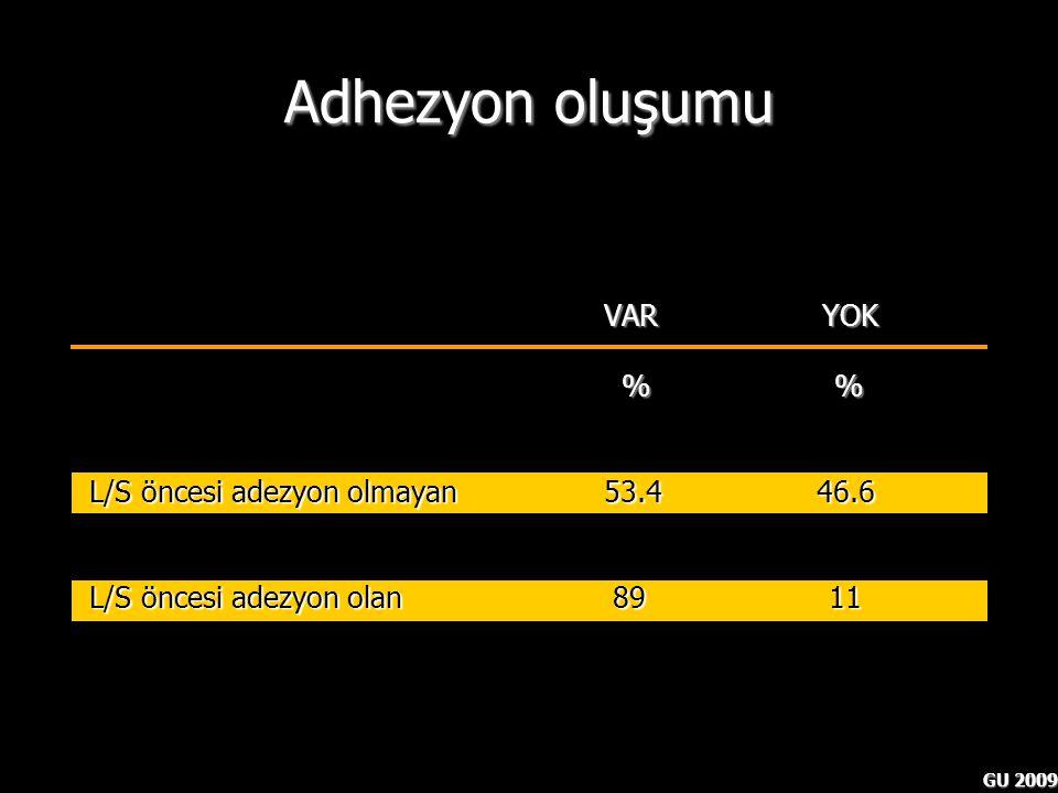 GU 2009 Adhezyon oluşumu VAR YOK % % % % L/S öncesi adezyon olmayan 53.4 46.6 L/S öncesi adezyon olan 89 11 Hasson HM.et al Laparoscopic myomectomy Ob