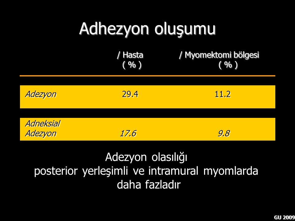 GU 2009 / Hasta / Myomektomi bölgesi ( % ) ( % ) ( % ) ( % ) Adezyon 29.4 11.2 Adneksial Adezyon 17.6 9.8 Adhezyon oluşumu Hasson HM.et al Laparoscopi