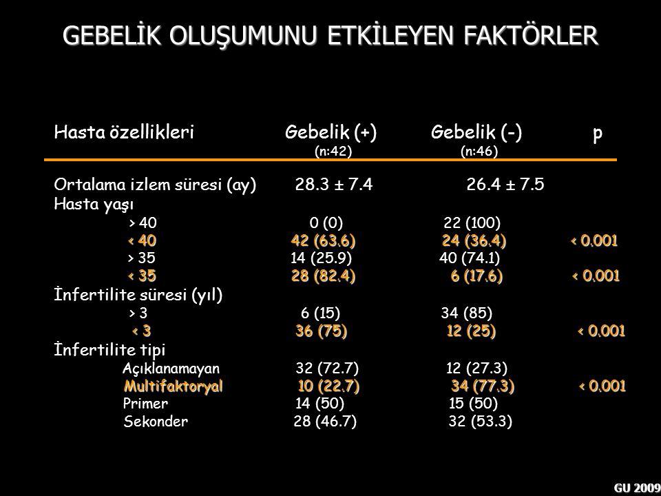 GU 2009 Hasta özellikleri Gebelik (+) Gebelik (-) p (n:42) (n:46) Ortalama izlem süresi (ay) 28.3 ± 7.4 26.4 ± 7.5 Hasta yaşı > 40 0 (0) 22 (100) < 40