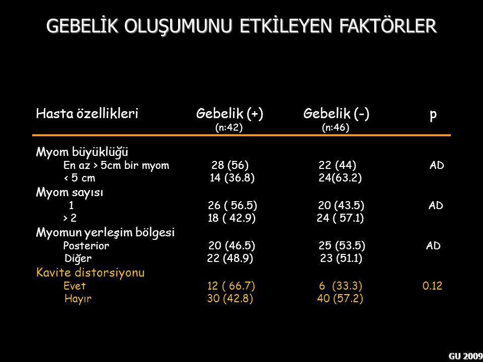 GU 2009 Hasta özellikleri Gebelik (+) Gebelik (-) p (n:42) (n:46) Myom büyüklüğü En az > 5cm bir myom 28 (56) 22 (44) AD < 5 cm 14 (36.8) 24(63.2) Myo