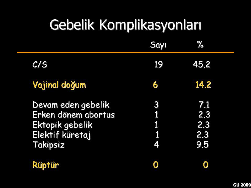GU 2009 Gebelik Komplikasyonları Pregnancy following.. Nezhat CH et al. Hum Reprod 1999;14:1219-1221 Sayı % Sayı % C/S 19 45.2 Vajinal doğum 6 14.2 De