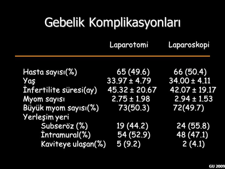 GU 2009 Gebelik Komplikasyonları Laparotomi Laparoskopi Laparotomi Laparoskopi Hasta sayısı(%) 65 (49.6) 66 (50.4) Yaş 33.97 ± 4.79 34.00 ± 4.11 İnfer